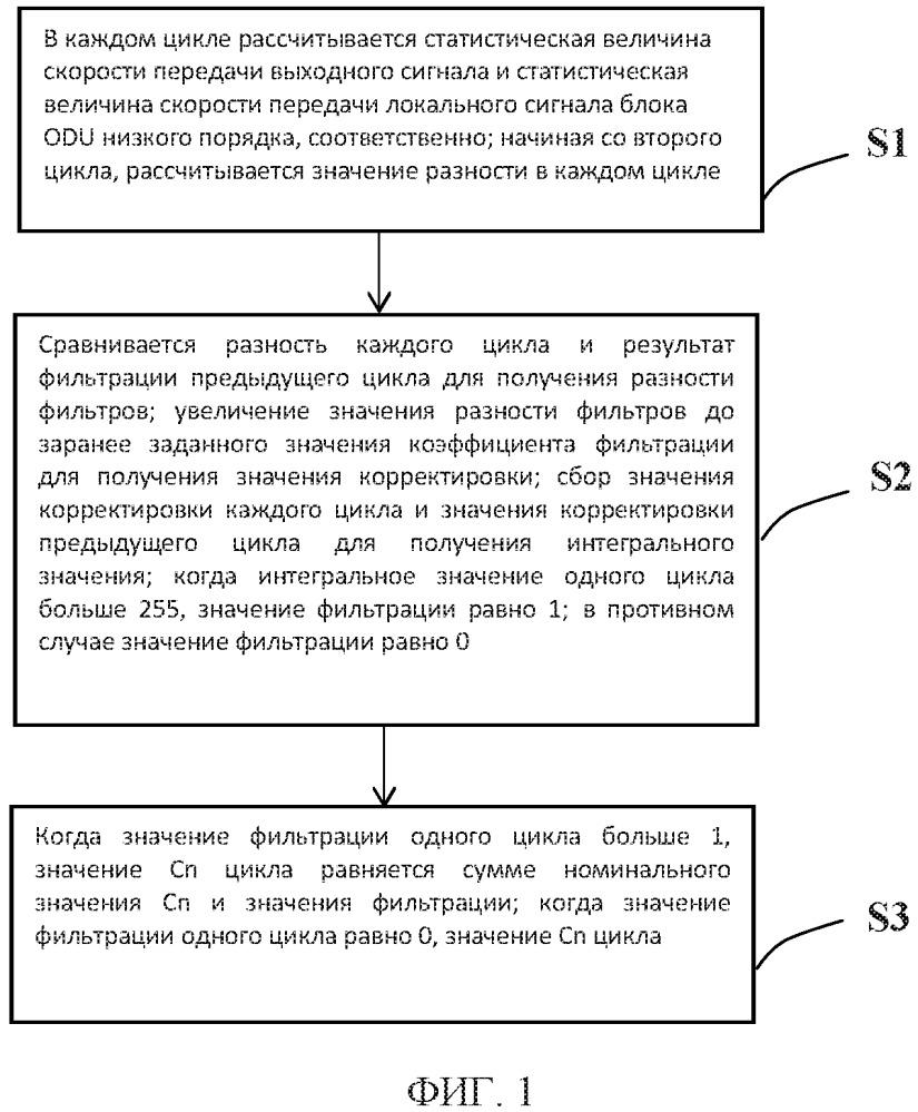 Способ генерирования значения cn посредством отображения параметров настройки gmp в оптической транспортной сети otn