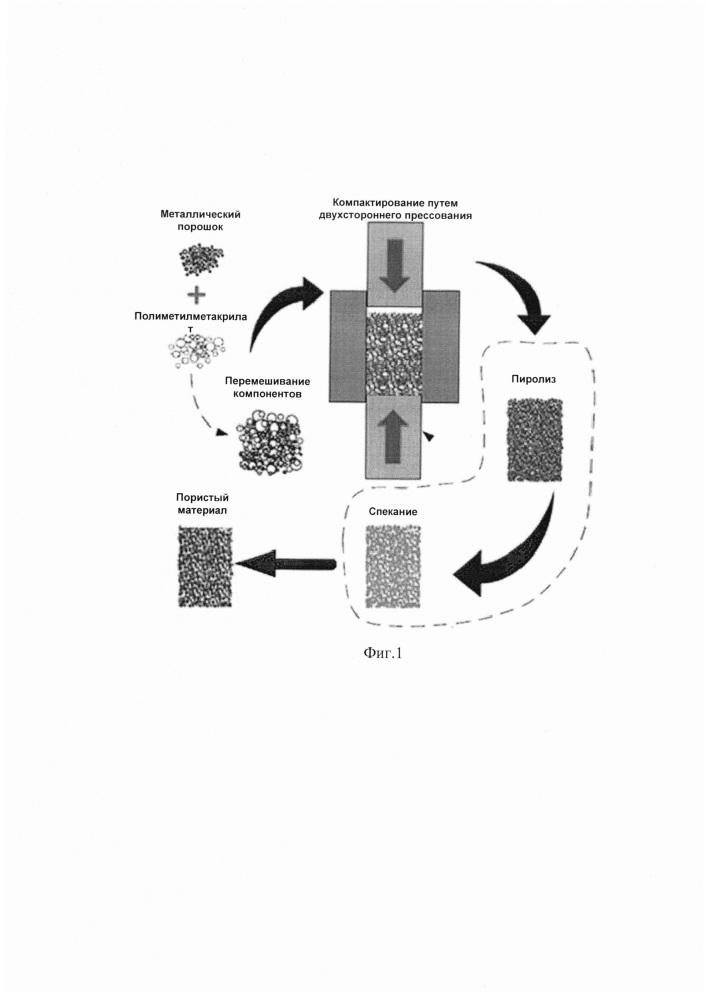 Способ получения проницаемого пеноматериала из сверхупругих сплавов системы титан-цирконий-ниобий