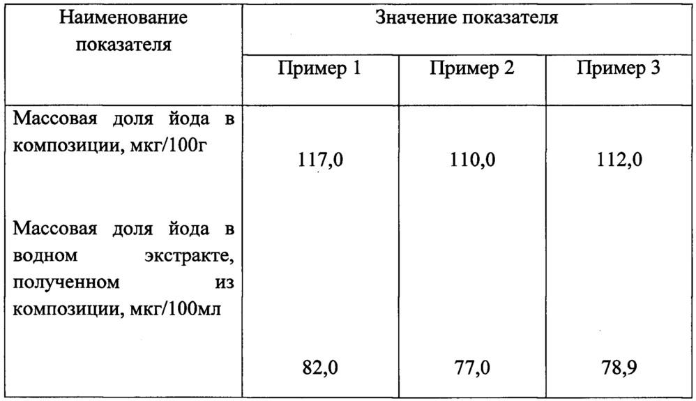 Композиция растительного сырья для профилактики йоддефицитных состояний