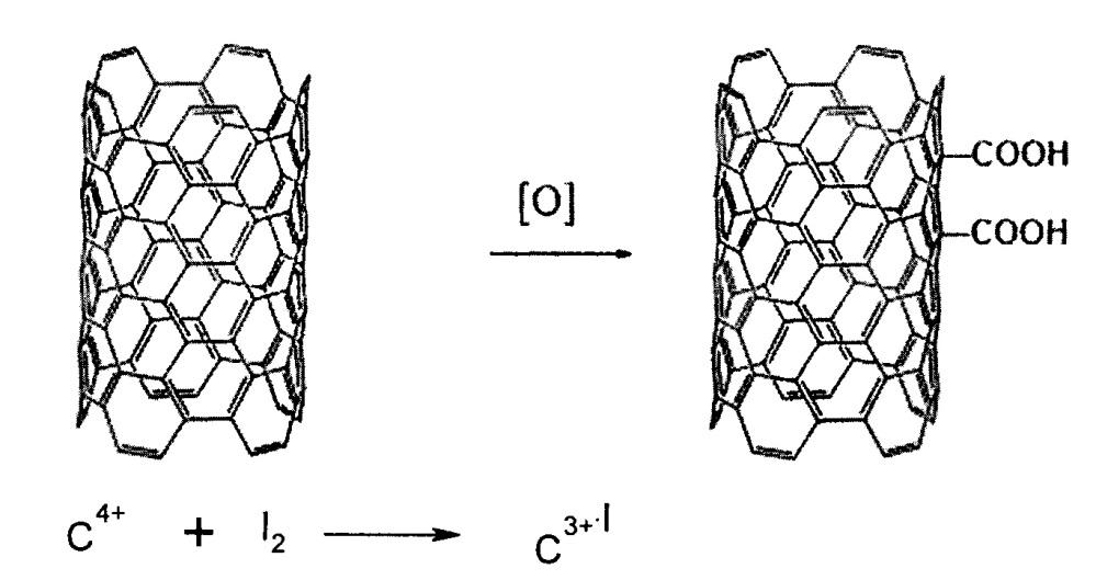 Способ получения легированных йодом углеродных нанотрубок