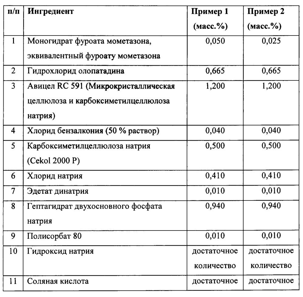 Стабильная фармацевтическая композиция с фиксированной дозой, содержащая мометазон и олопатадин