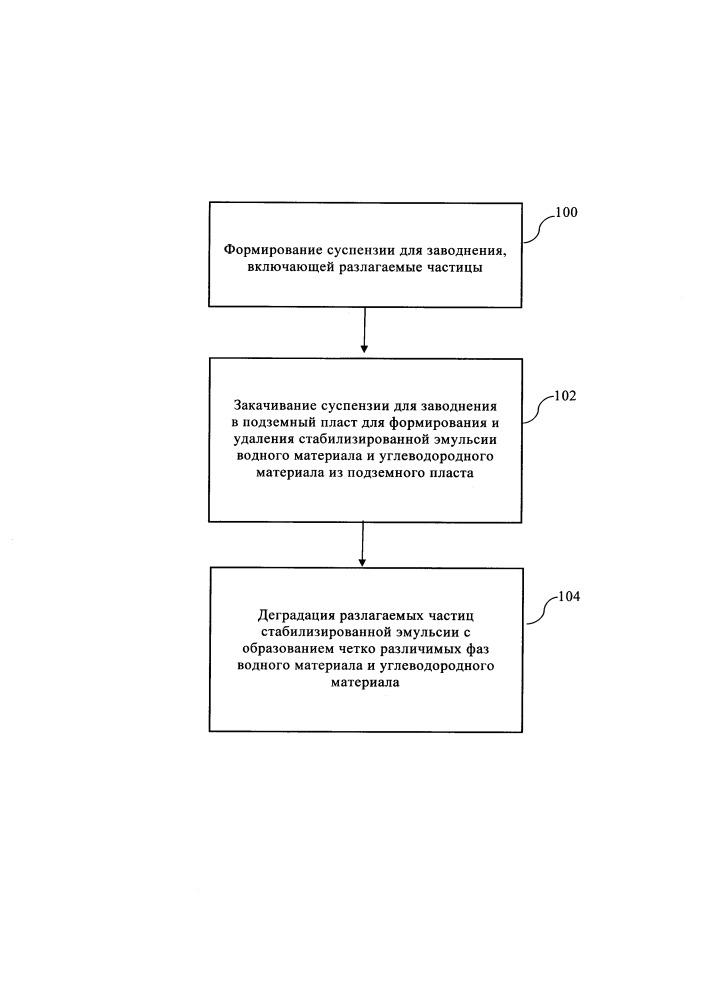 Способы получения углеводородного материала, содержащегося в подземном пласте, и родственных стабилизированных эмульсий