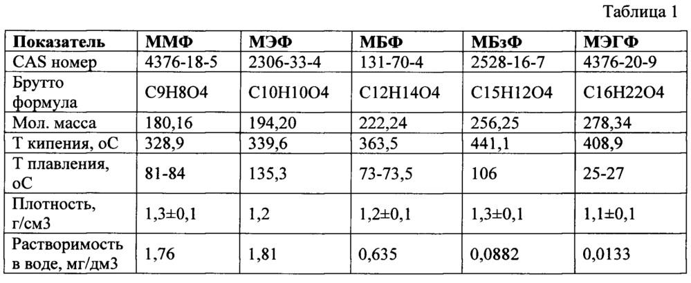 Способ подготовки пробы мочи для определения монометилфталата, моноэтилфталата, монобутилфталата, монобензилфталата, моноэтилгексилфталата методом высокоэффективной жидкостной хроматографии/масс-спектрометрии