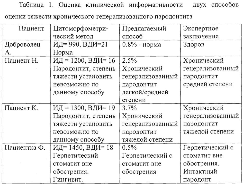 Способ оценки степени тяжести хронического генерализованного пародонтита
