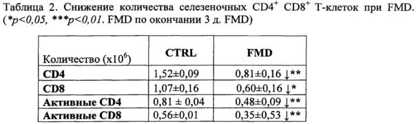 Лечение аутоиммунной реакции и рассеянного склероза