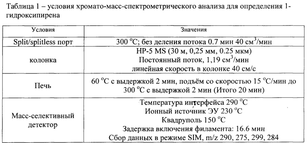 Способ определения 1-гидроксипирена в моче методом хромато-масс-спектрометрического анализа