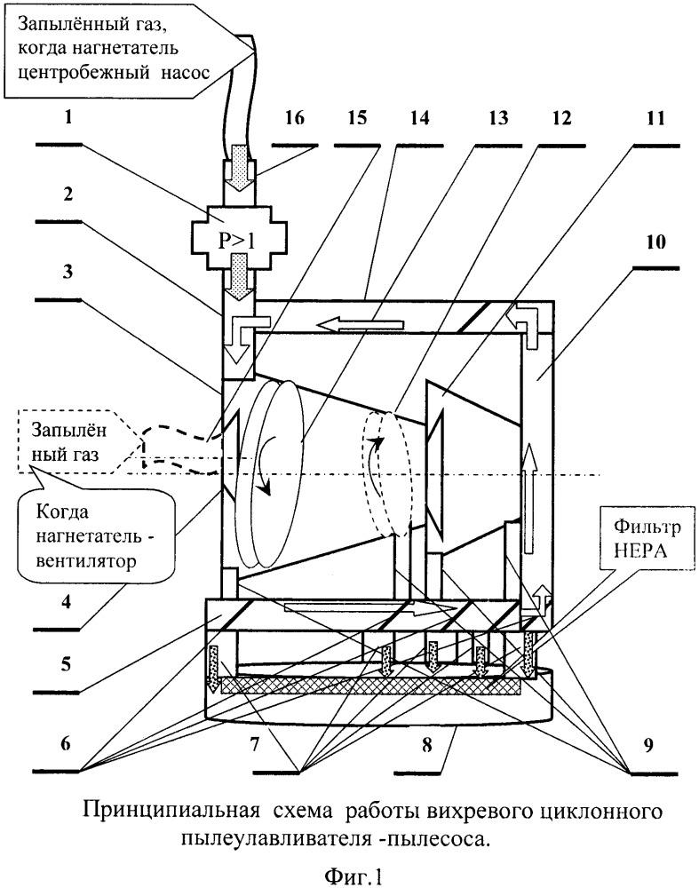 Способ перемещения механических смесей с использованием вихревого циклонного пылеулавливателя (пылесоса)