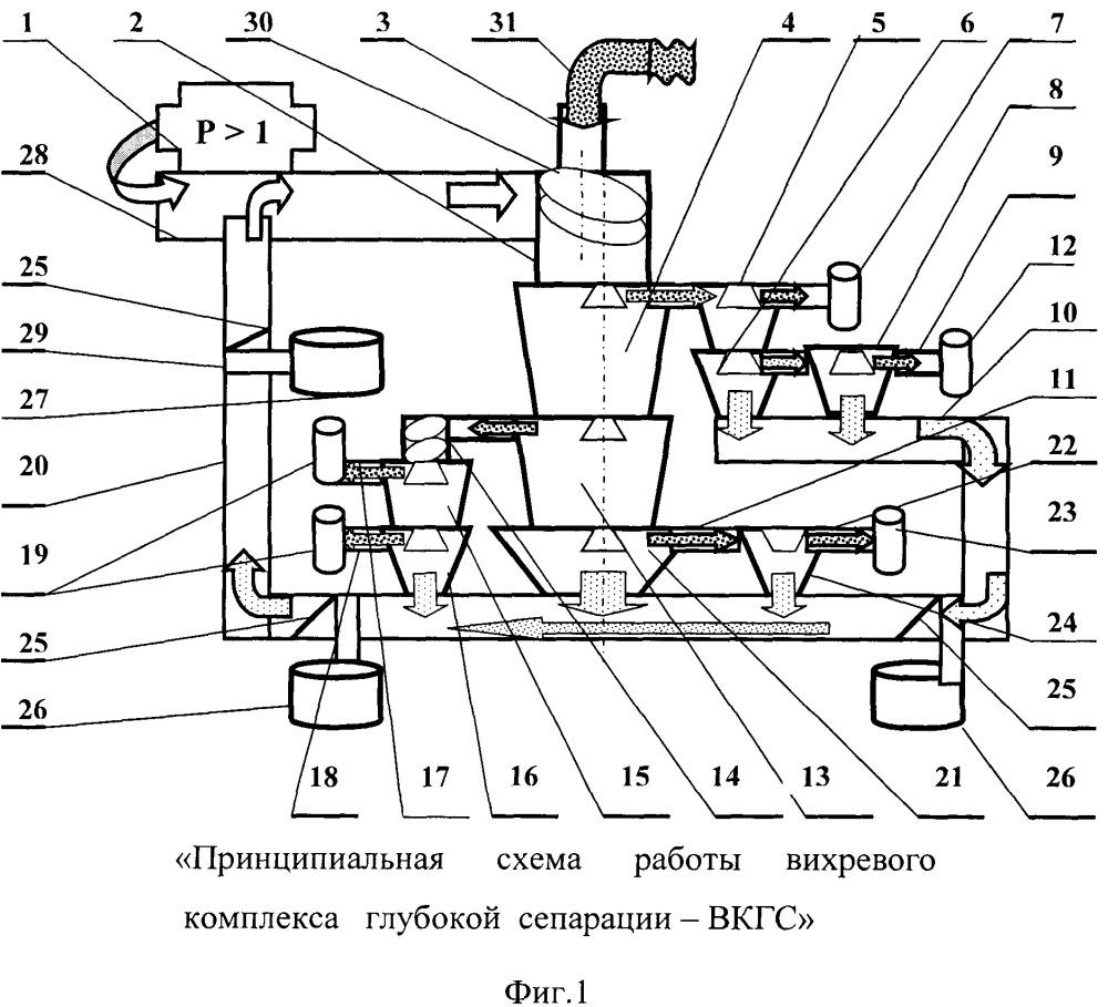 Способ переработки механических смесей с применением вихревого комплекса глубокой сепарации - вкгс