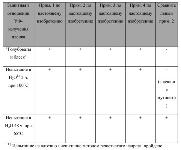 Трехслойная защитная в отношении уф-излучения пленка для декоративных плит из слоистых материалов, формуемых при повышенном давлении (hpl)