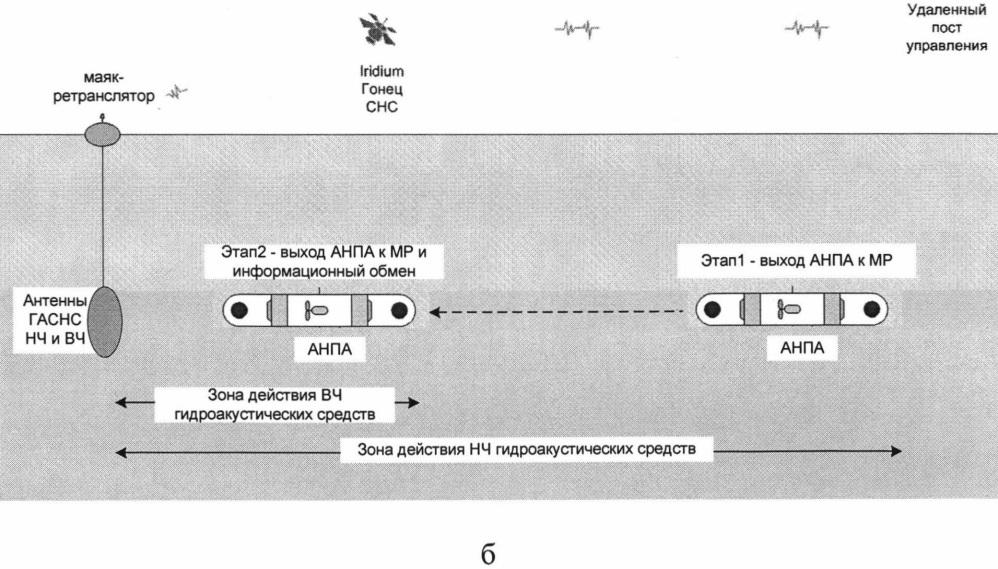 Способ навигационно-информационной поддержки автономного необитаемого подводного аппарата большой автономности, совершающего протяженный подводный переход