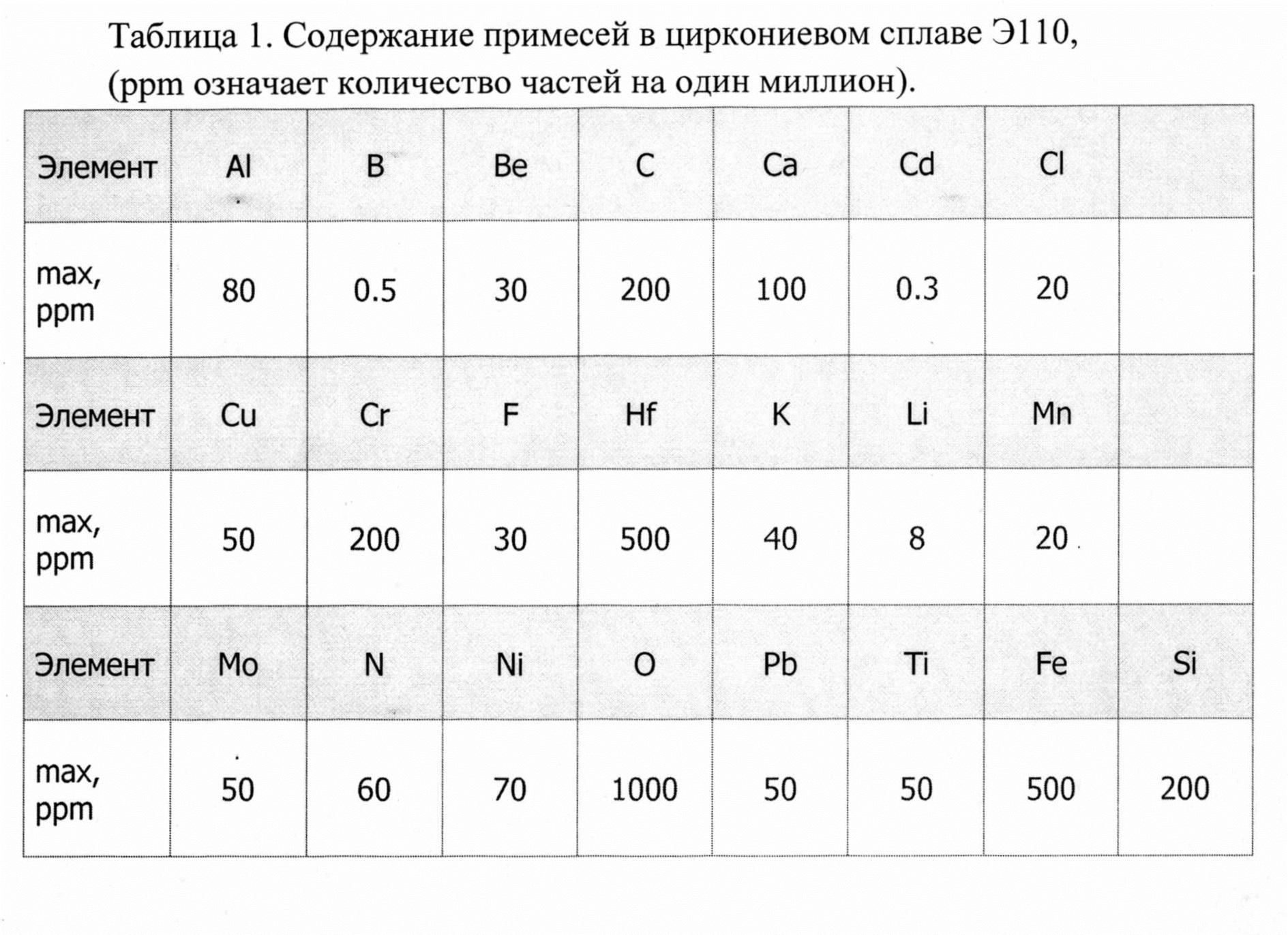 Сплав для поглощения тепловых нейтронов на основе циркония