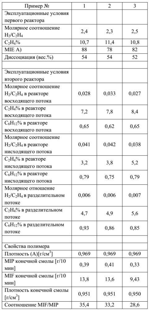 Состав полиэтилена, обладающий высокими механическими свойствами и технологичностью при обработке