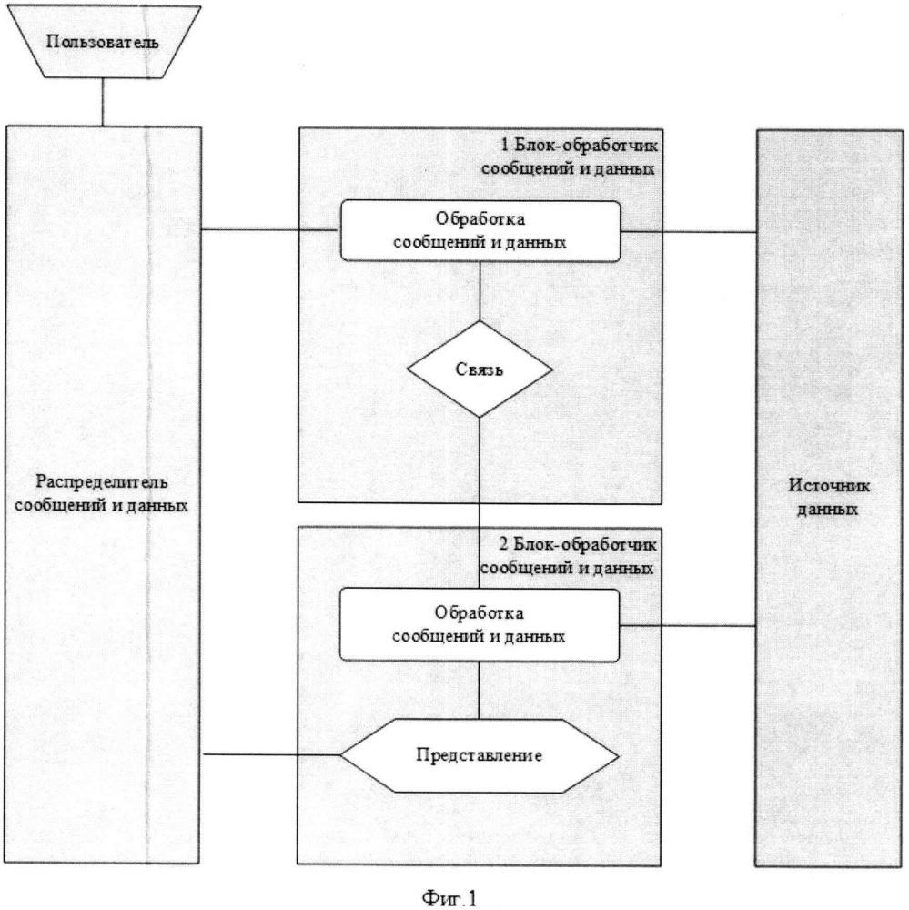 Способ разделения данных на распределитель-блок-связь-представление для веб-сервисов