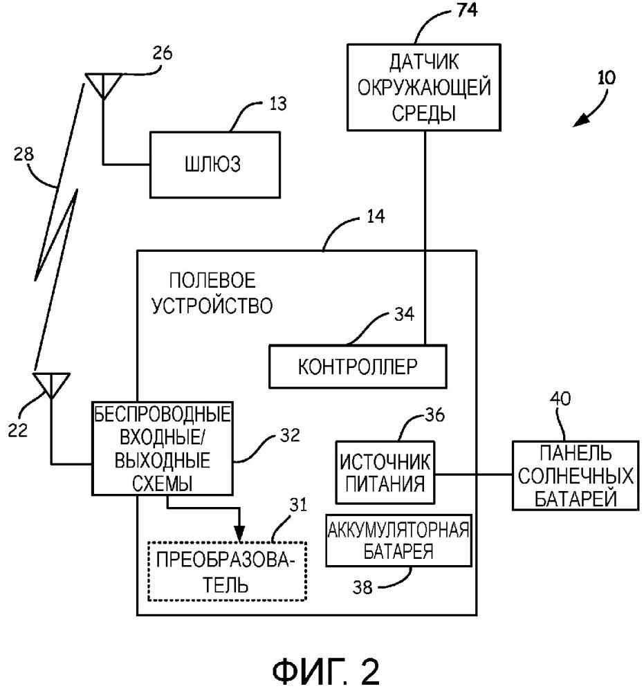Беспроводной монитор производственных технологических процессов