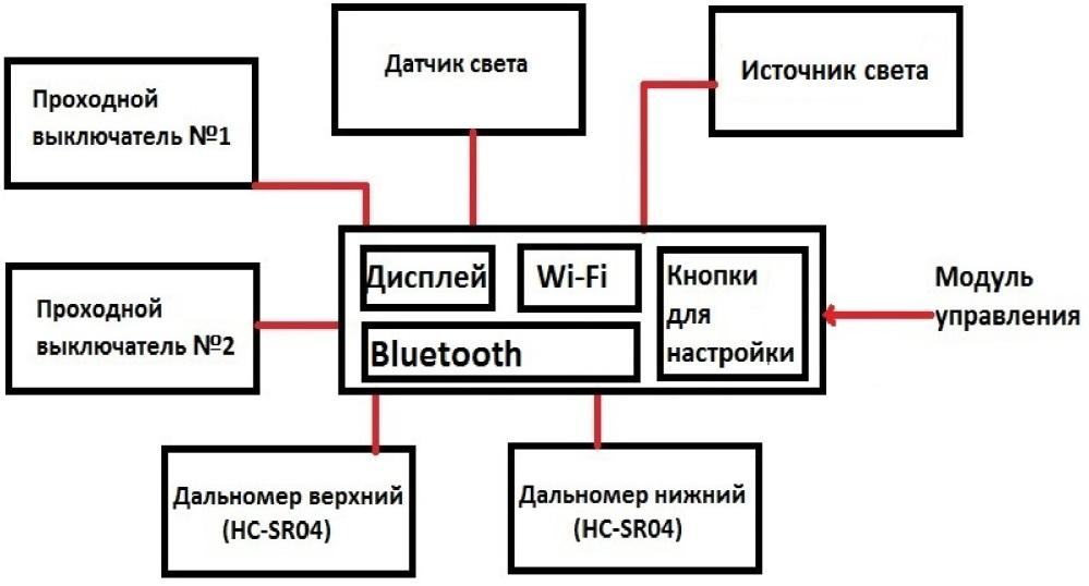 Система автоматической подсветки объекта