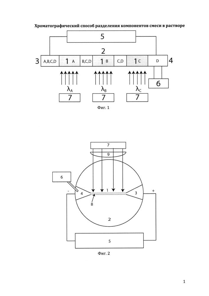 Хроматографический способ разделения компонентов смеси в растворе