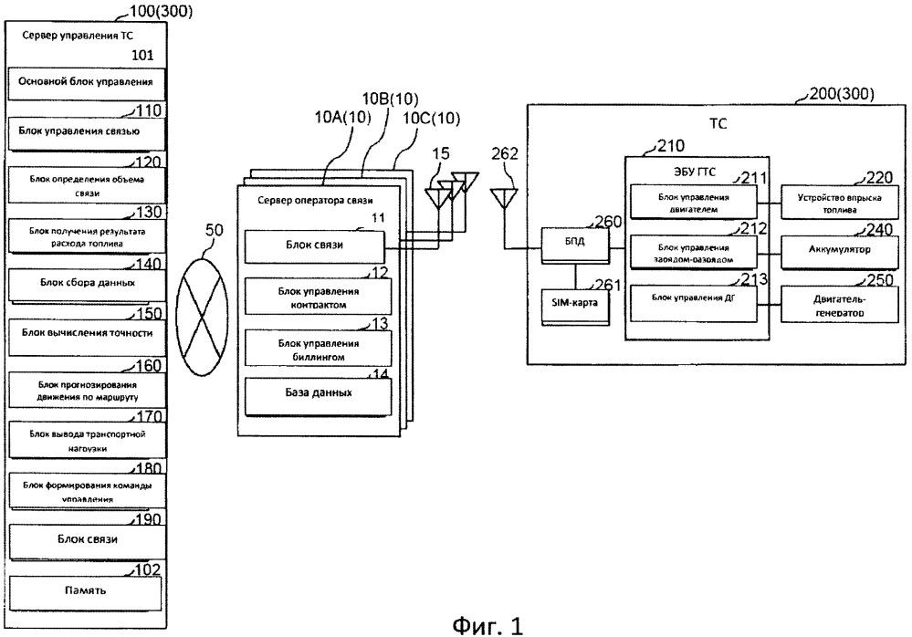 Способ и система формирования команды управления для транспортного средства и устройство обработки информации