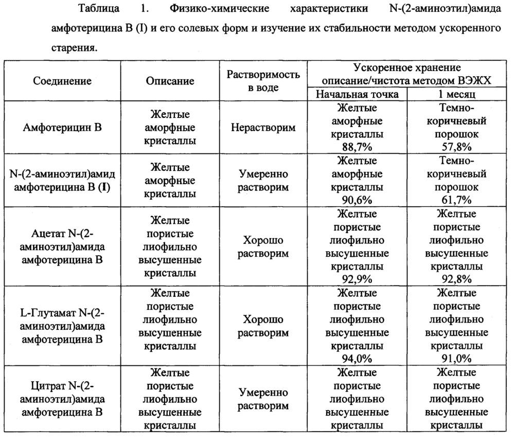 Противогрибковый полусинтетический полиеновый антибиотик, его водорастворимые соли и фармацевтические композиции на их основе