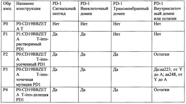 Фармацевтическая композиция, обладающая противоопухолевым эффектом, и способ снижения ингибирующего эффекта pd-l1 на т-клетки человека