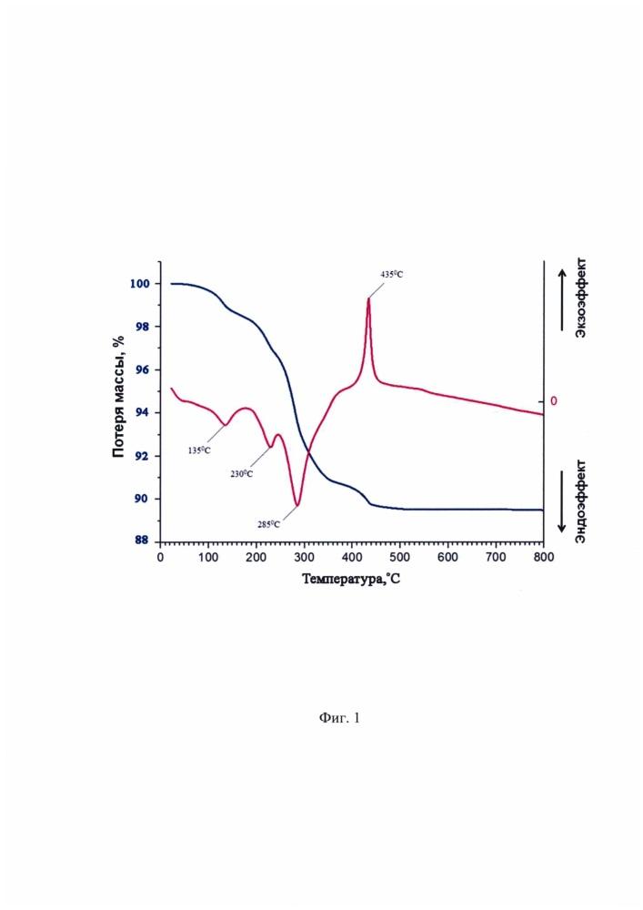Способ получения беспримесных водных коллоидных растворов кристаллических наночастиц триоксида вольфрама