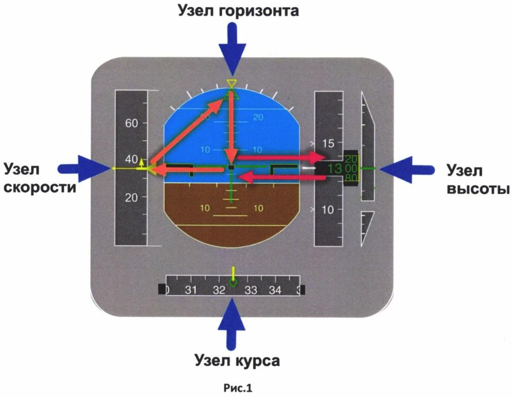 Способ формирования у пилота достоверного образа полета при пилотировании по приборам