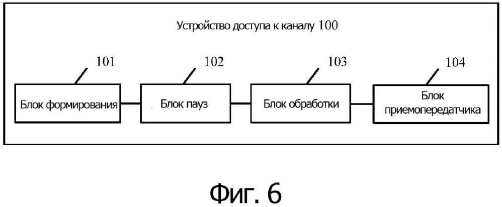 Способ и устройство доступа к каналу