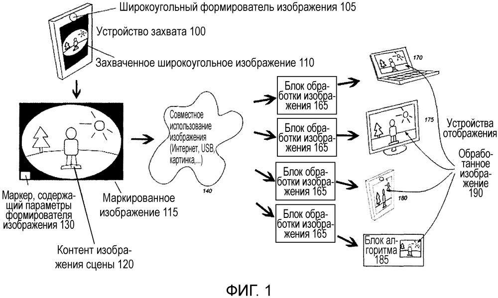 Автоматизированное определение поведения системы или опыта пользователя посредством записи, совместного использования и обработки информации, ассоциированной с широкоугольным изображением