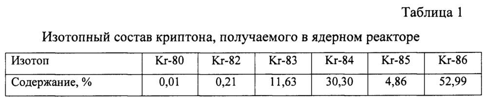 Способ получения обогащенного радиоактивного изотопа криптон-85