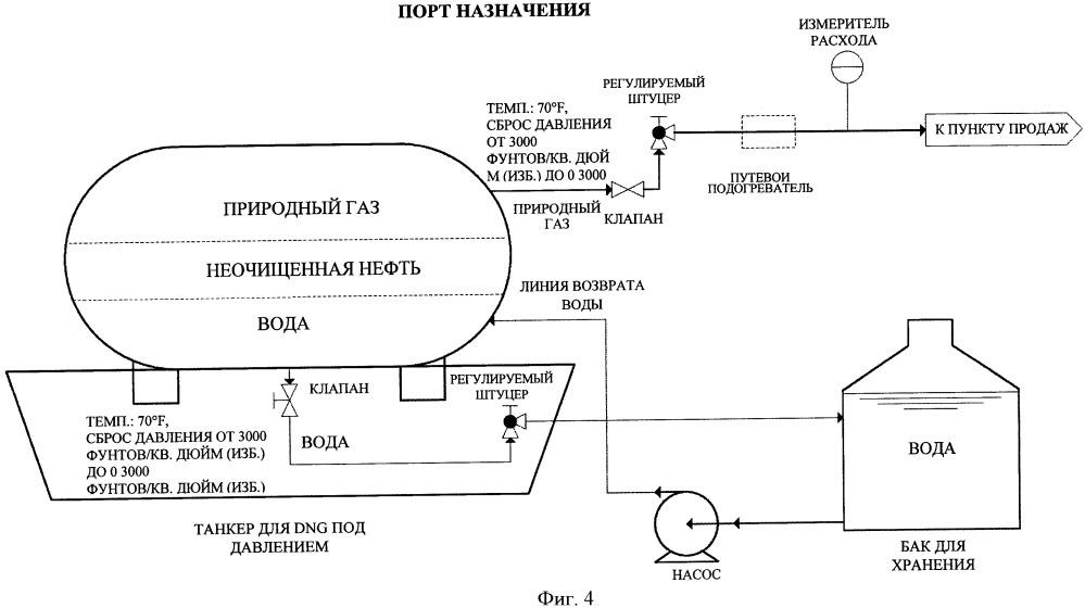 Доставка природного газа в форме раствора жидких углеводородов при температуре окружающей среды