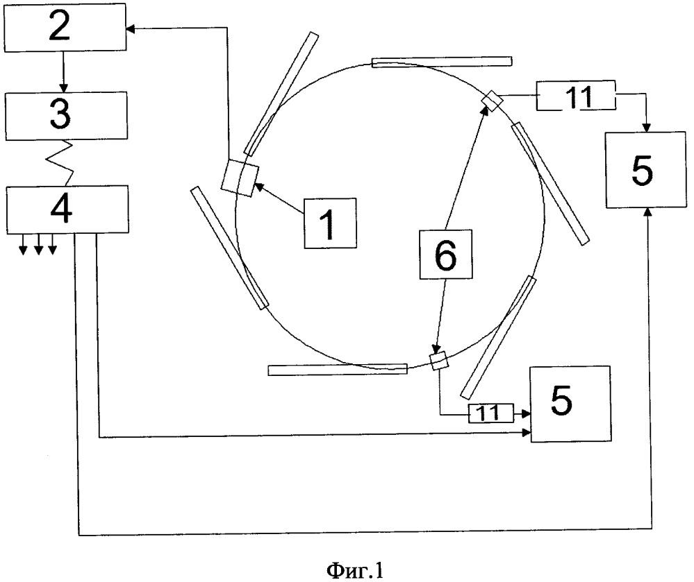 Способ синхронизации устройств в накопительных электронных синхротронах источников синхротронного излучения