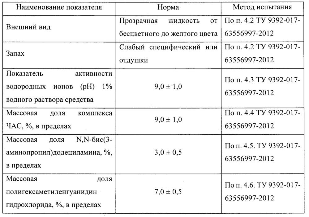 Композиции для дезинфекции на водной основе (варианты) и способ их получения
