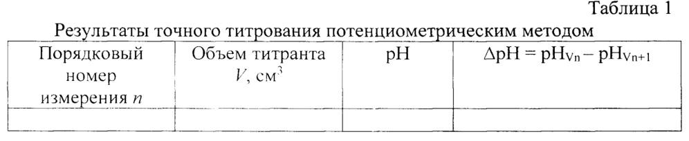 Способ получения экспериментальных данных для определения гидрокарбонат-ионов в минеральных водах методами кондуктометрического и потенциометрического титрования