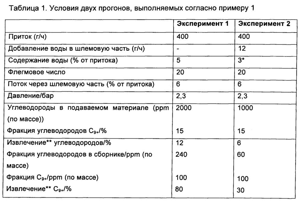 Установка и способ для производства очищенного метанола