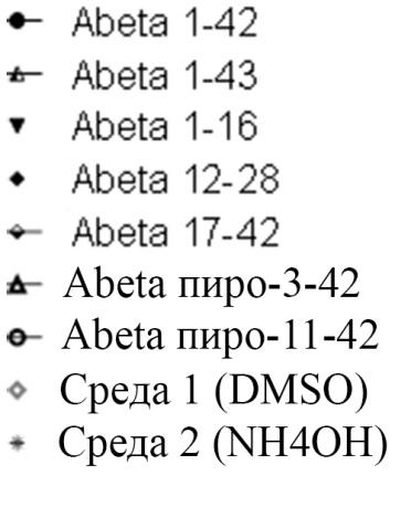 Антитела к бета-амилоиду