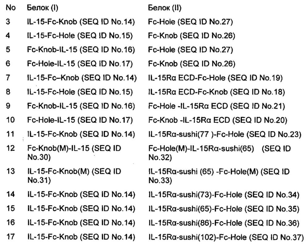 Гетеродимерный белок il-15 и его применения