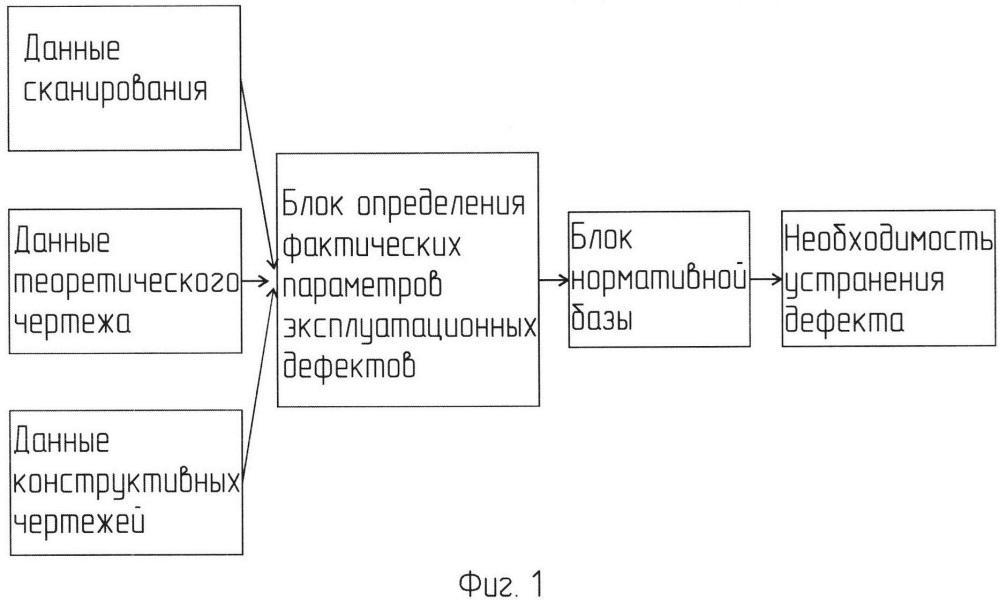 Способ ведения измерений в ходе контроля местных остаточных деформаций корпуса судна