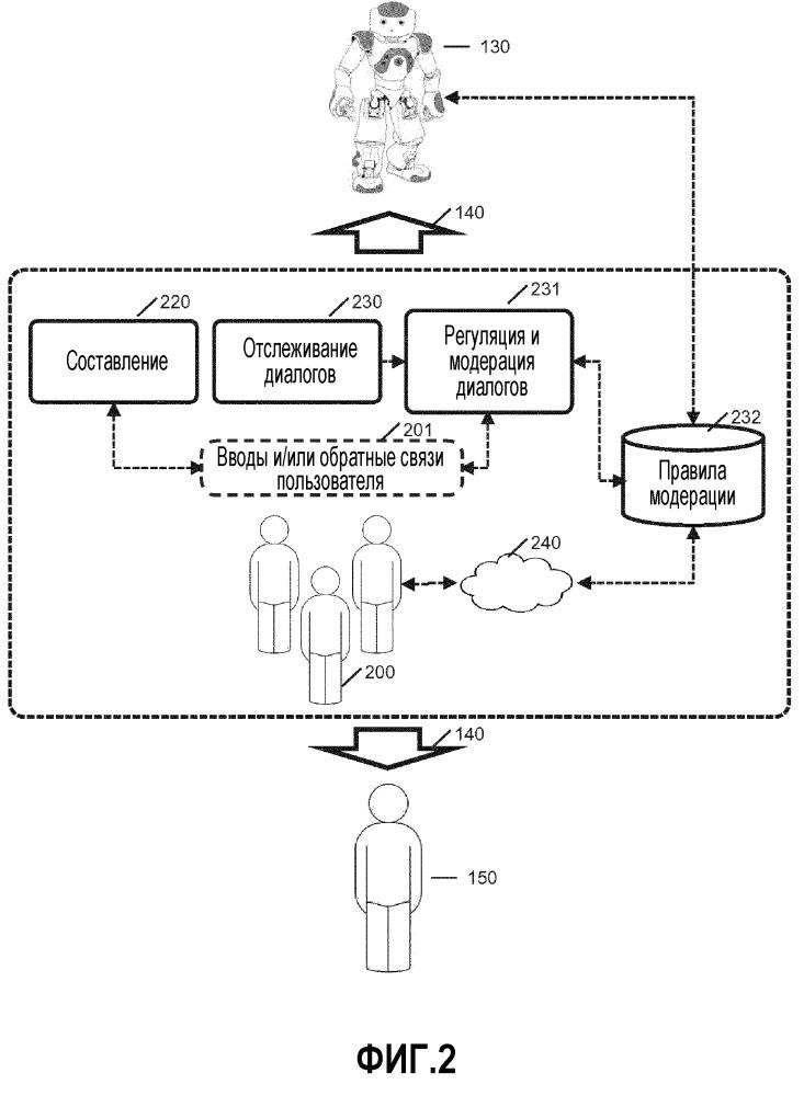 Способы и системы для управления диалогами робота