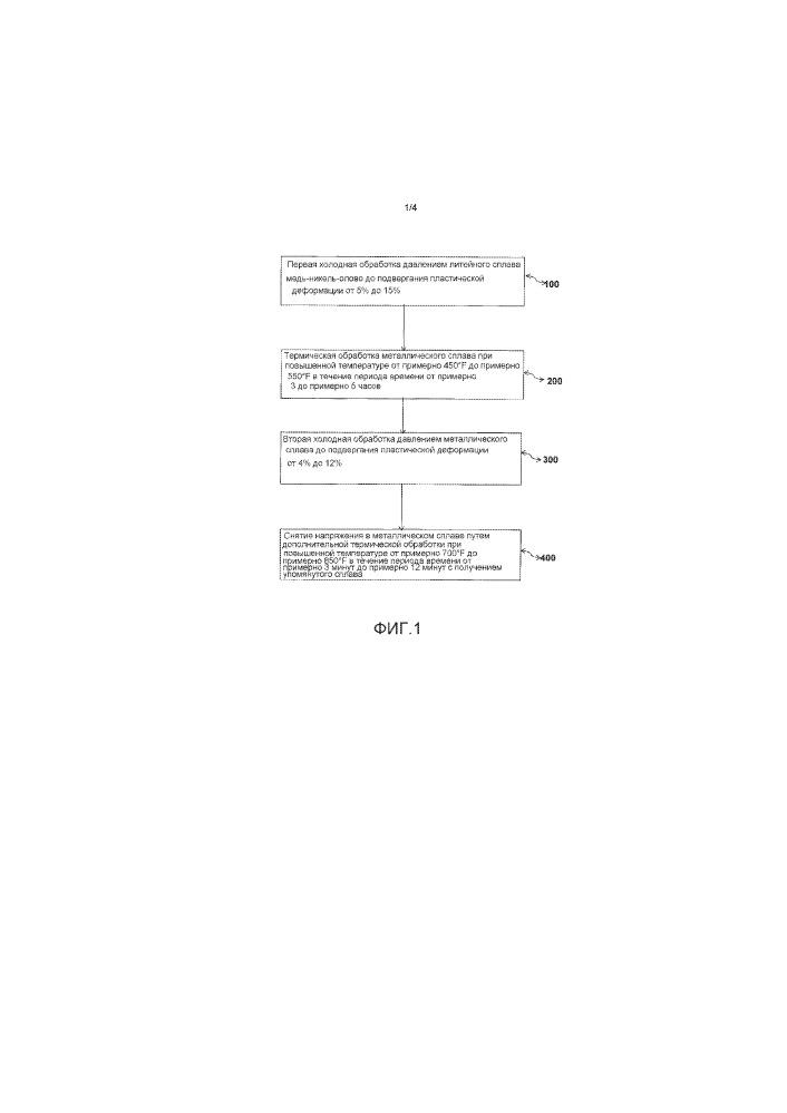 Улучшение формуемости деформируемых сплавов медь-никель-олово