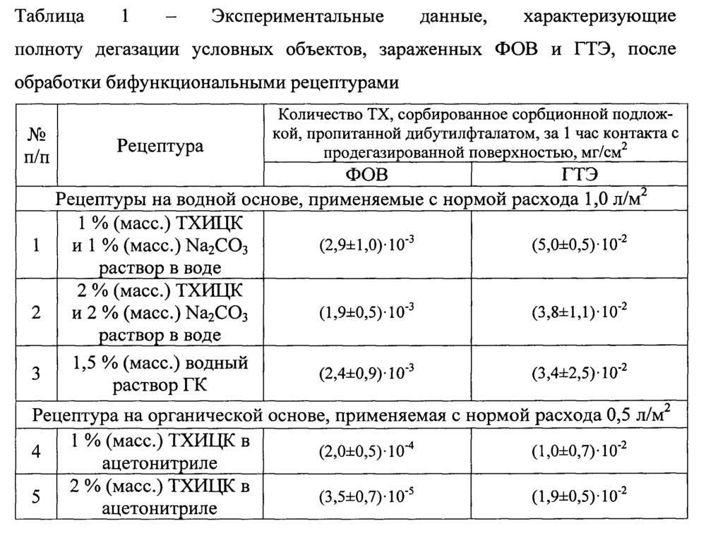 Бифункциональная рецептура для дегазации и дезинфекции вооружения и военной техники