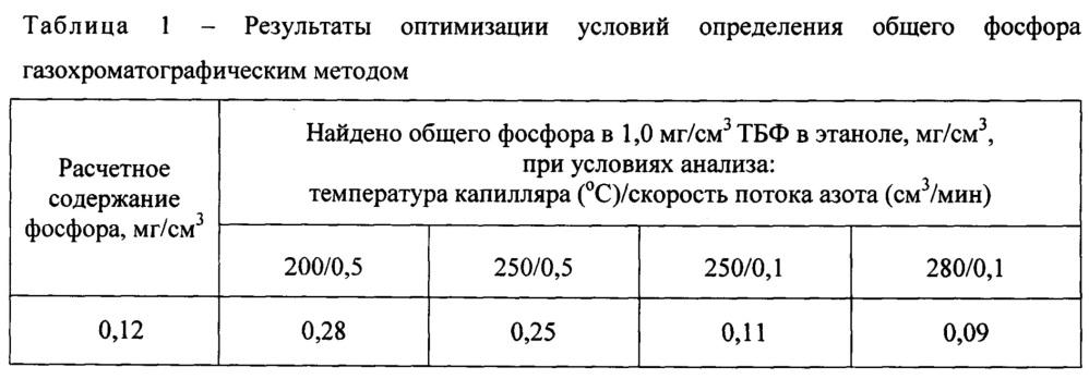 Способ оценки термостойкости фосфорорганических пестицидов при выполнении дезинсекции