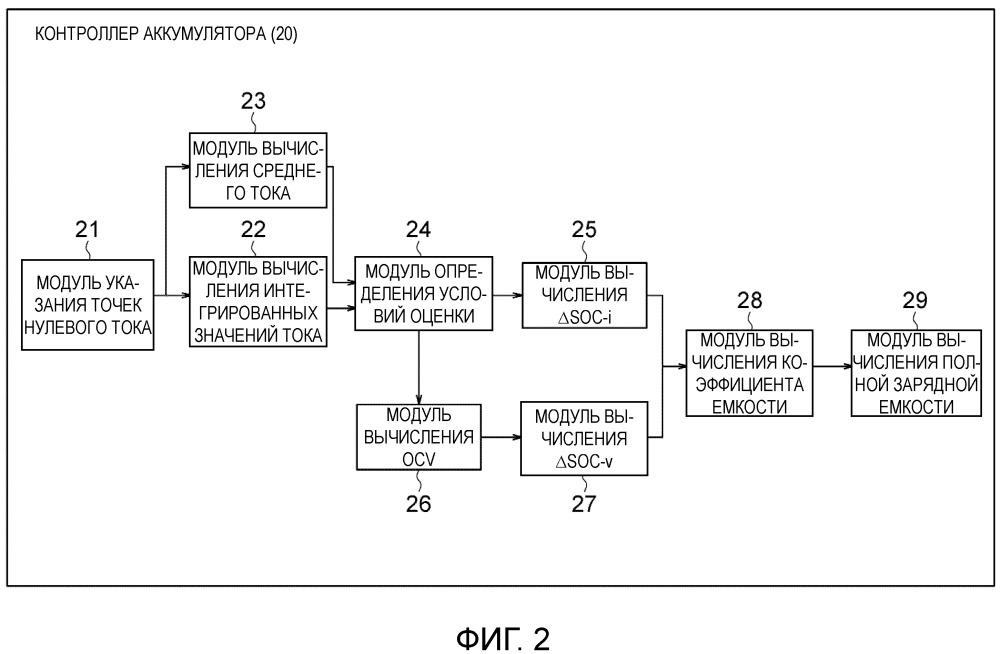 Устройство оценки коэффициента емкости или способ оценки коэффициента емкости