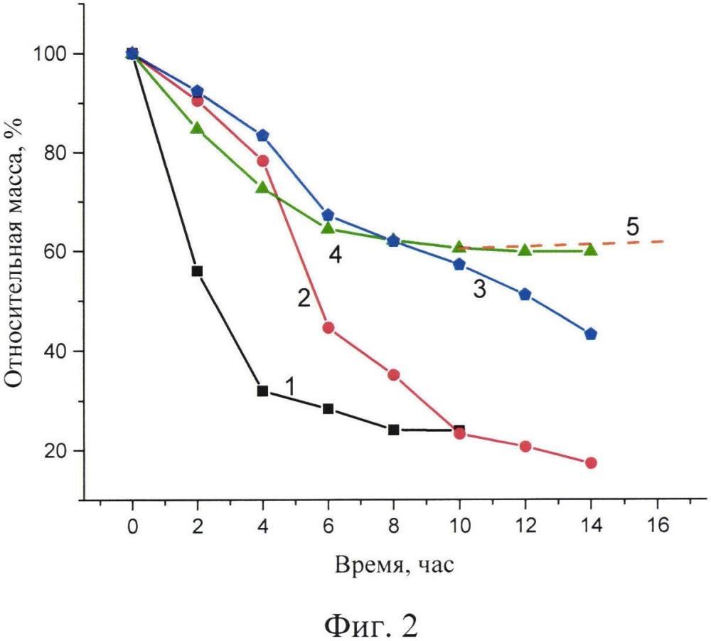 Способ термической очистки углеродных нанотрубок