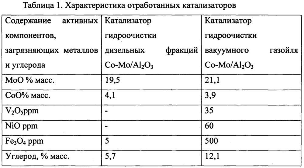 Способ подготовки катализаторов гидрогенизационных процессов к окислительной регенерации