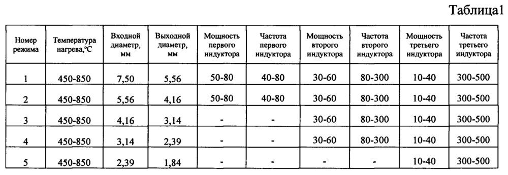 Способ изготовления проволоки из (α+β)-титанового сплава для аддитивной технологии с контролем поля допуска температуры деформации