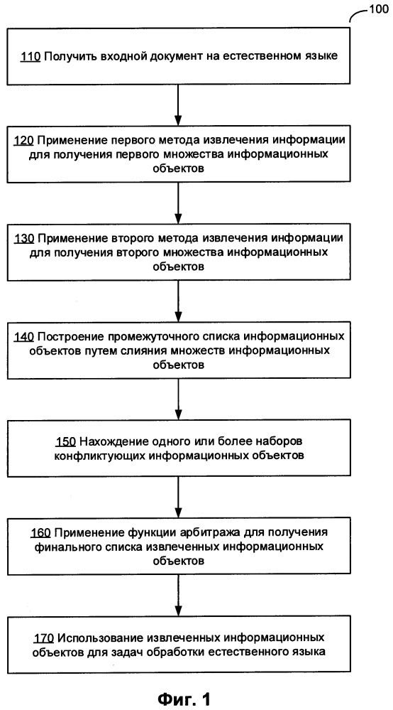 Обучение классификаторов, используемых для извлечения информации из текстов на естественном языке
