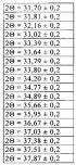 Новая кристаллическая форма 2-{ 3-[2-(1-{ [3,5-бис(дифторметил)-1н-пиразол-1-ил]ацетил} пиперидин-4-ил)-1,3-тиазол-4-ил]-4,5-дигидро-1,2-оксазол-5-ил} -3-хлорфенилметансульфоната