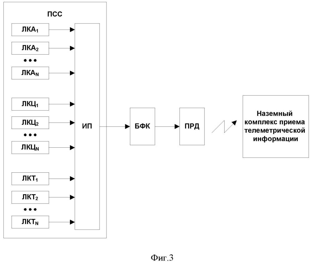 Система сбора и передачи телеметрической информации