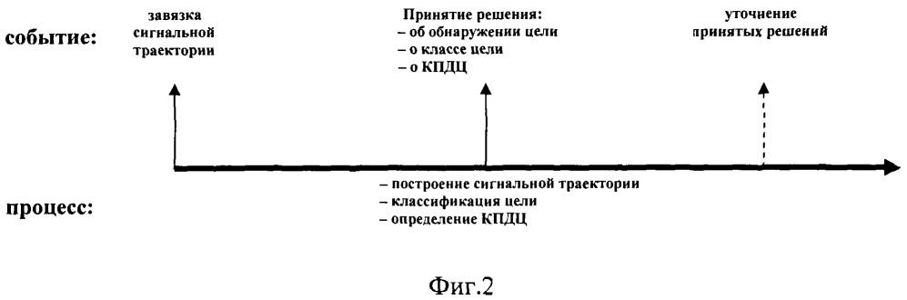 Способ обнаружения, классификации и определения координат и параметров движения морской шумящей цели