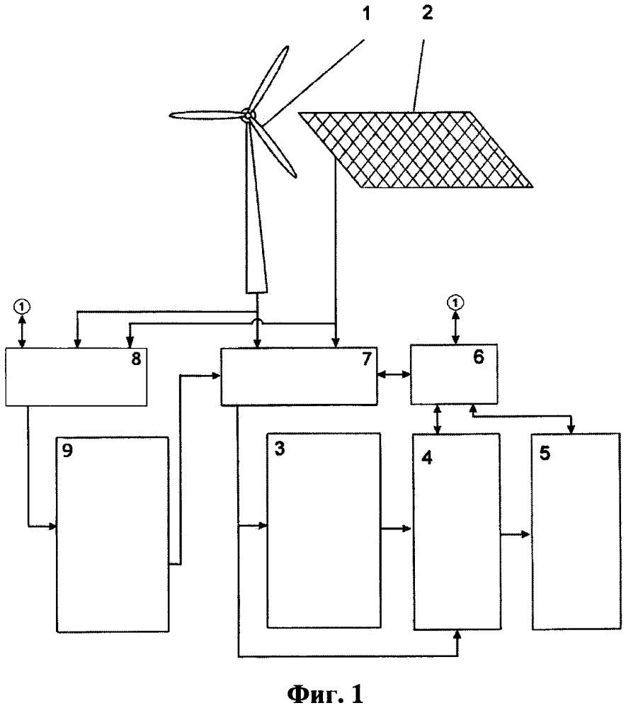 Устройство автономного электропитания
