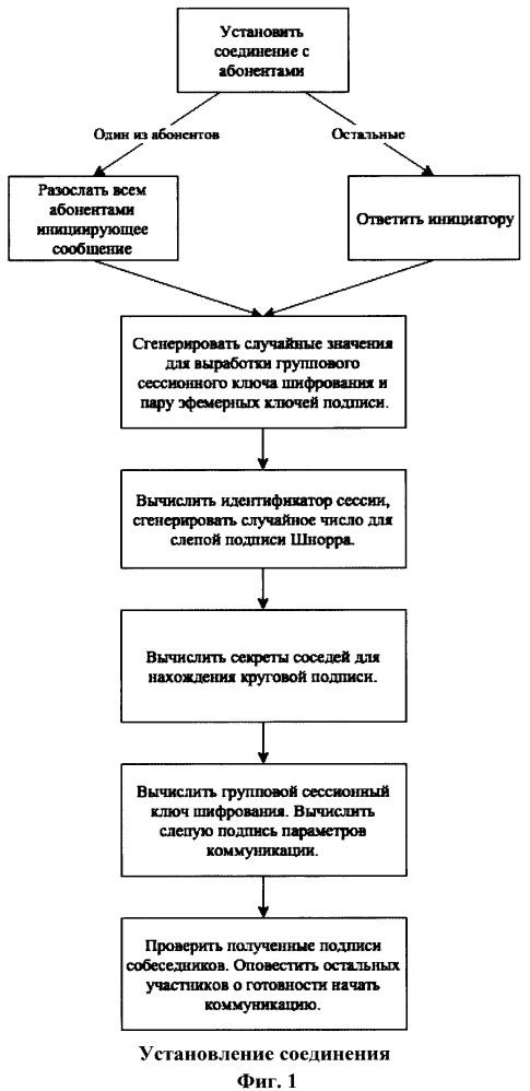 Компьютерно-реализуемый способ обеспечения защищённых групповых коммуникаций со свойствами отказуемости, совершенной прямой секретности и согласованности текста переписки